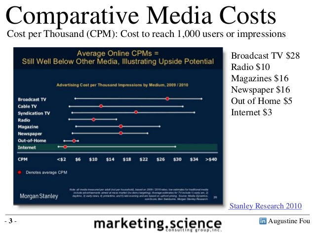 Social Media costs less than traditional media